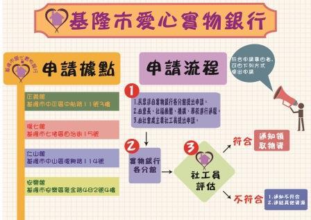 食物銀行申請流程圖